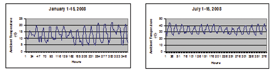 Figure 2. Hourly ambient temperatures for the first two weeks of January 2008 (2a) and July 2008 (2b) in Yuma, Arizona.