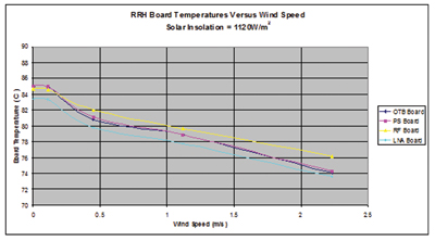 Figure 4. RRH board temperatures vs. wind speed at 50°C ambient.