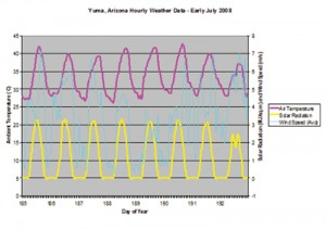 Figure 3. Yuma, Arizona hourly wind speed, solar radiation and ambient temperature for the first six months of 2008.