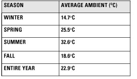 Table 1. Seasonal and average annual ambient temperatures in Yuma, Arizona for 2008.