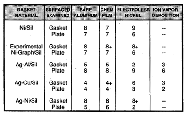 Table 4. Junction resistance fixture.