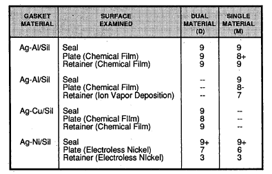 Table 6. Galvanic rating - molded-in-place seals.