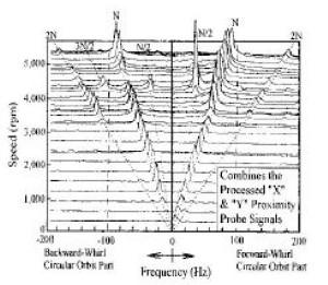 Figure 17. Special cascade plot including orbit characteristics