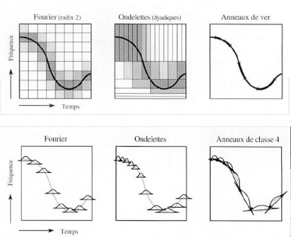 Figure 25. Time-frequency structure of the Fourier, wavelet (ondelettes) and time-frequency worm (Anneaux de ver) transforms.