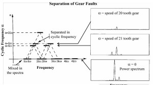 Figure 27. Cyclo-stationarity and its use in gearbox analysis.