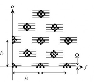 Figure 28. SC of a bearing fault signal.