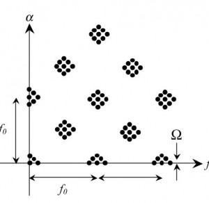 Figure 29. SC of a gear fault signal.