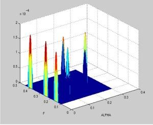 Figure 30. Bispectrum of a gear signal.