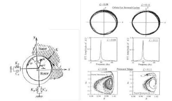 Figure 32. Rub model unbalance response: Orbits, spectra and Poincaré maps with rub (left) and without rub (right)