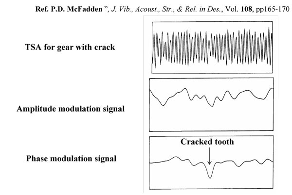 Figure 34. Phase Demodulation of a gear signal Figure 35. Instantaneous speed via PD.