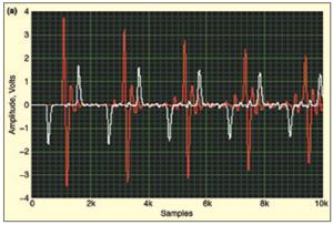 Severe Mechanical Shock